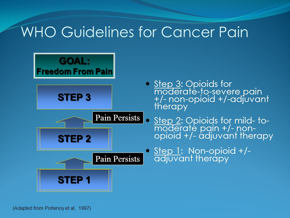WHO Guidelines for Cancer Pain