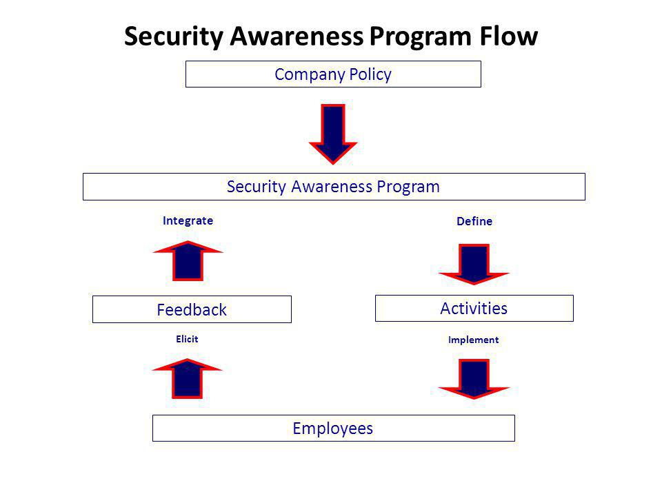Security Awareness Program Flow