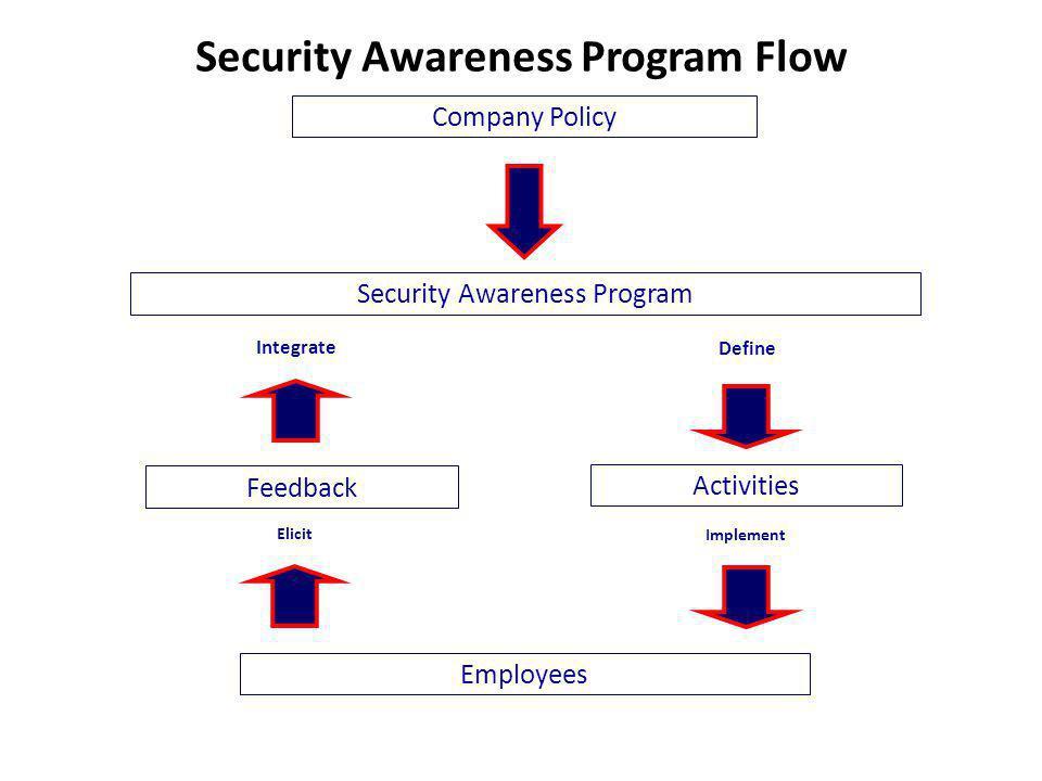 Security Awareness Program Flow