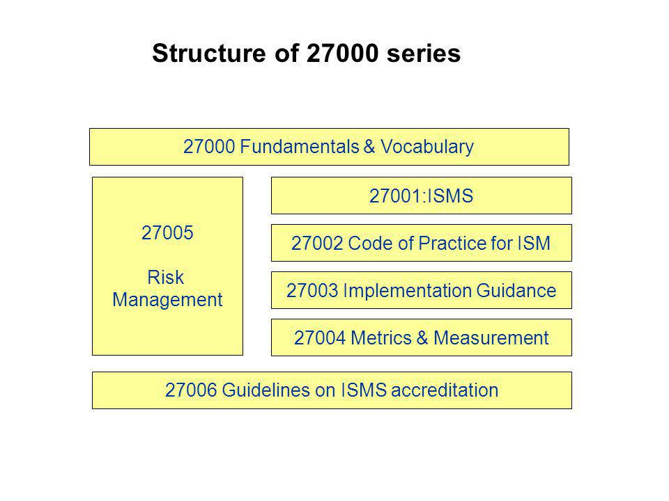 Structure of 27000 series 27000 Fundamentals & Vocabulary 27001:ISMS