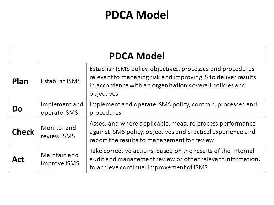 PDCA Model PDCA Model Plan Do Check Act Establish ISMS