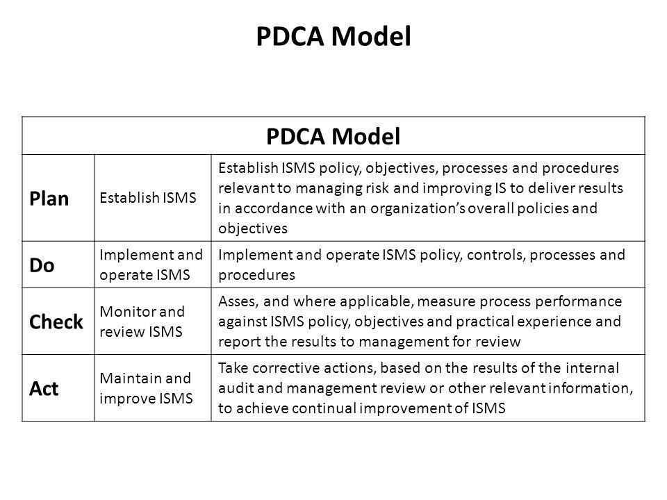 PDCA Model PDCA Model Plan Do Check Act Establish ISMS