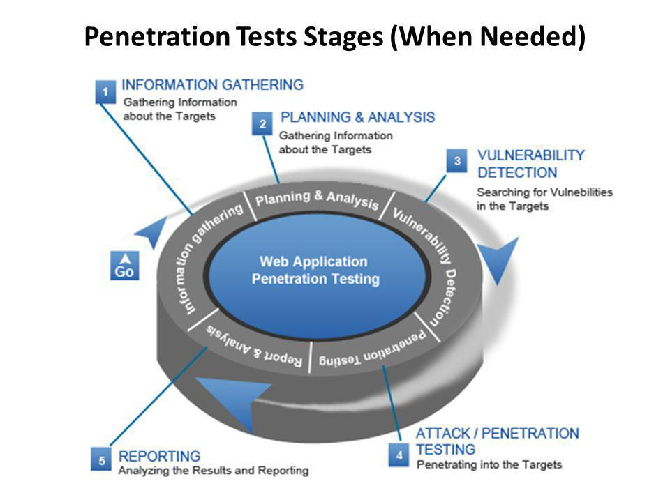 Penetration Tests Stages (When Needed)