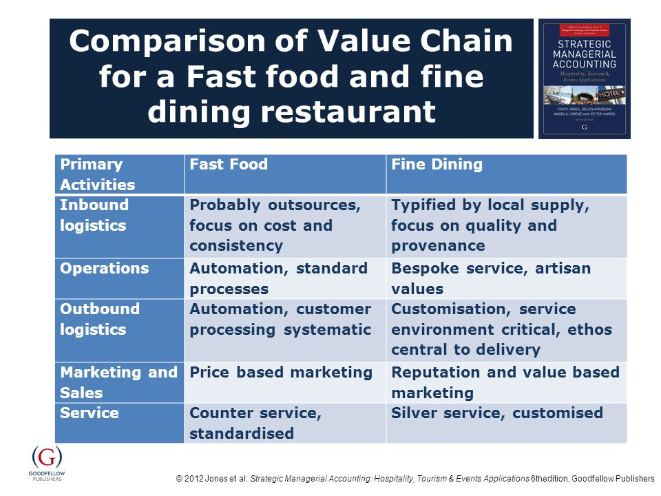 Comparison of Value Chain for a Fast food and fine dining restaurant