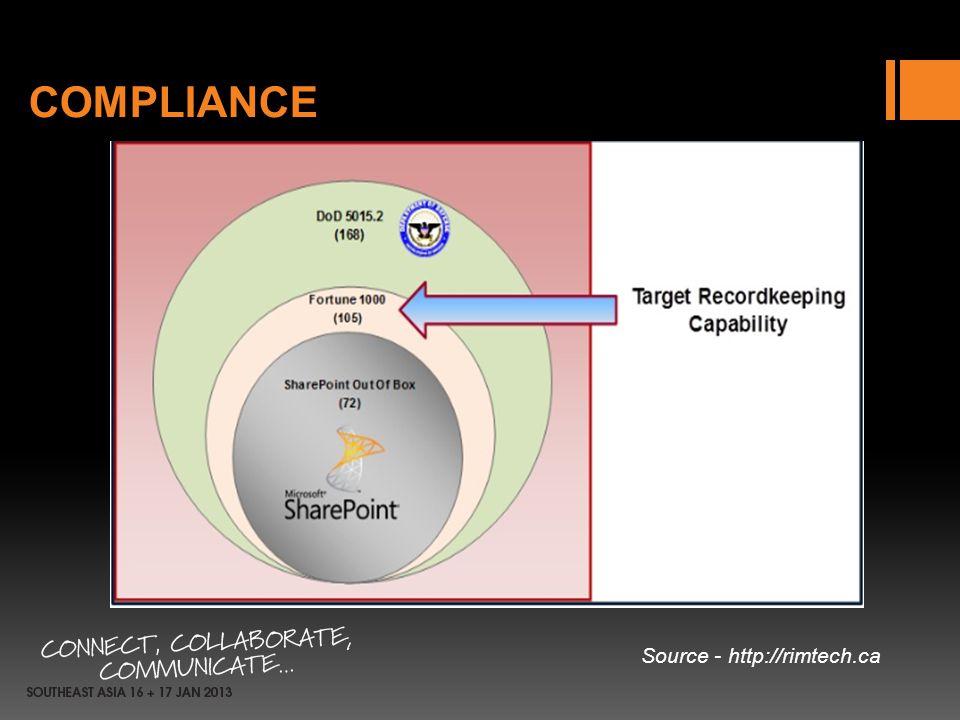 COMPLIANCE Source - http://rimtech.ca