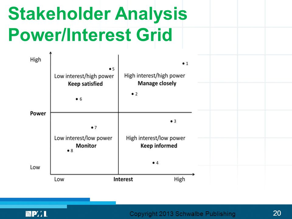 Stakeholder Analysis Power/Interest Grid