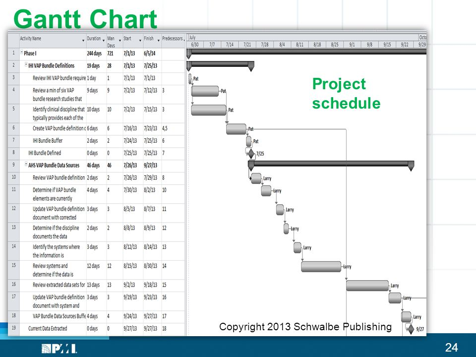 Gantt Chart Project schedule Copyright 2013 Schwalbe Publishing