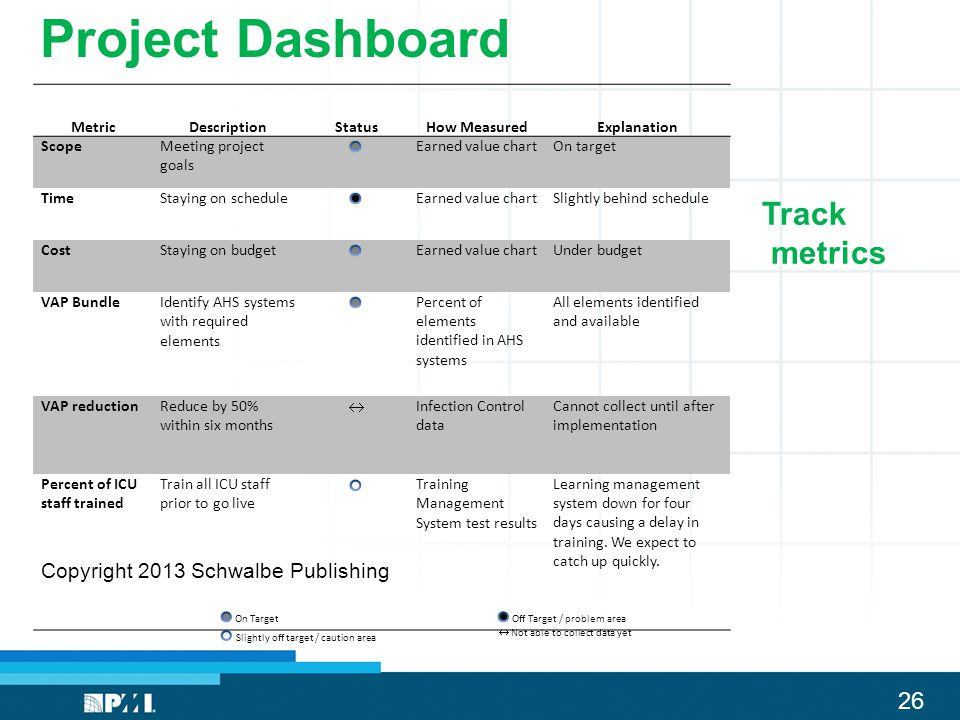 Project Dashboard Track metrics Copyright 2013 Schwalbe Publishing