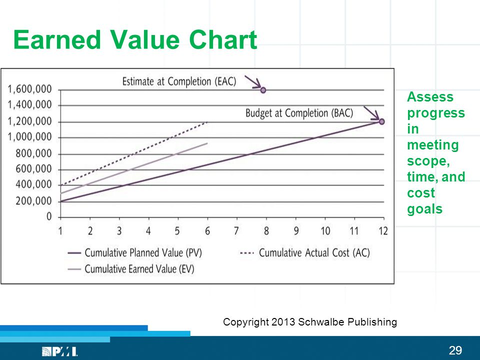 Earned Value Chart Assess progress in meeting scope, time, and cost goals.