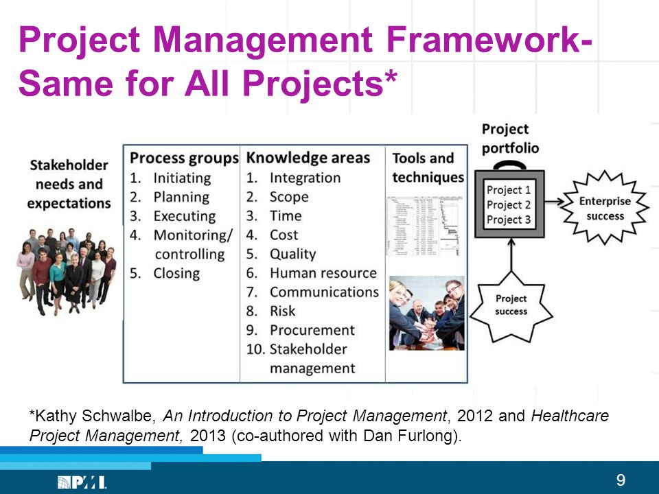 Project Management Framework-Same for All Projects*