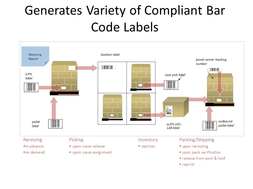 Generates Variety of Compliant Bar Code Labels