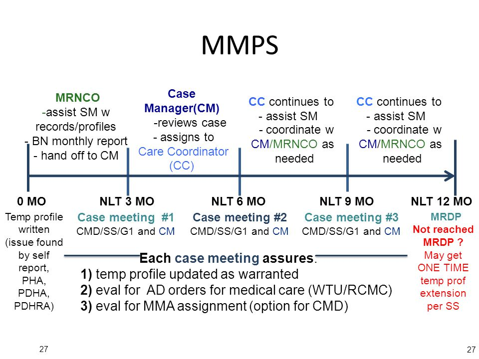 MMPS Each case meeting assures: 1) temp profile updated as warranted