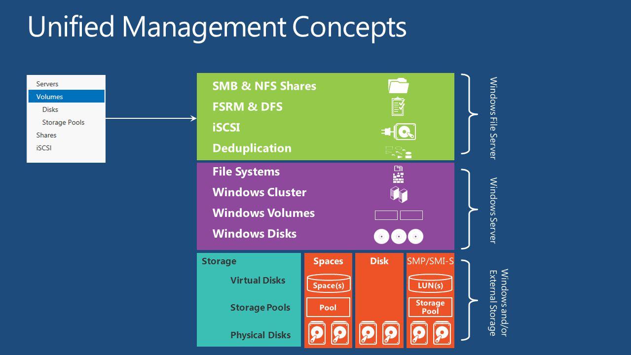 Unified Management Concepts
