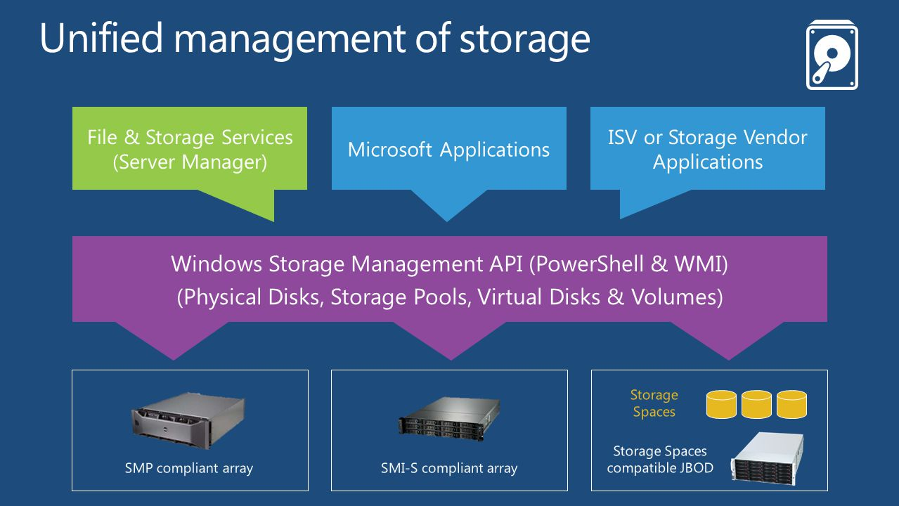 Unified management of storage