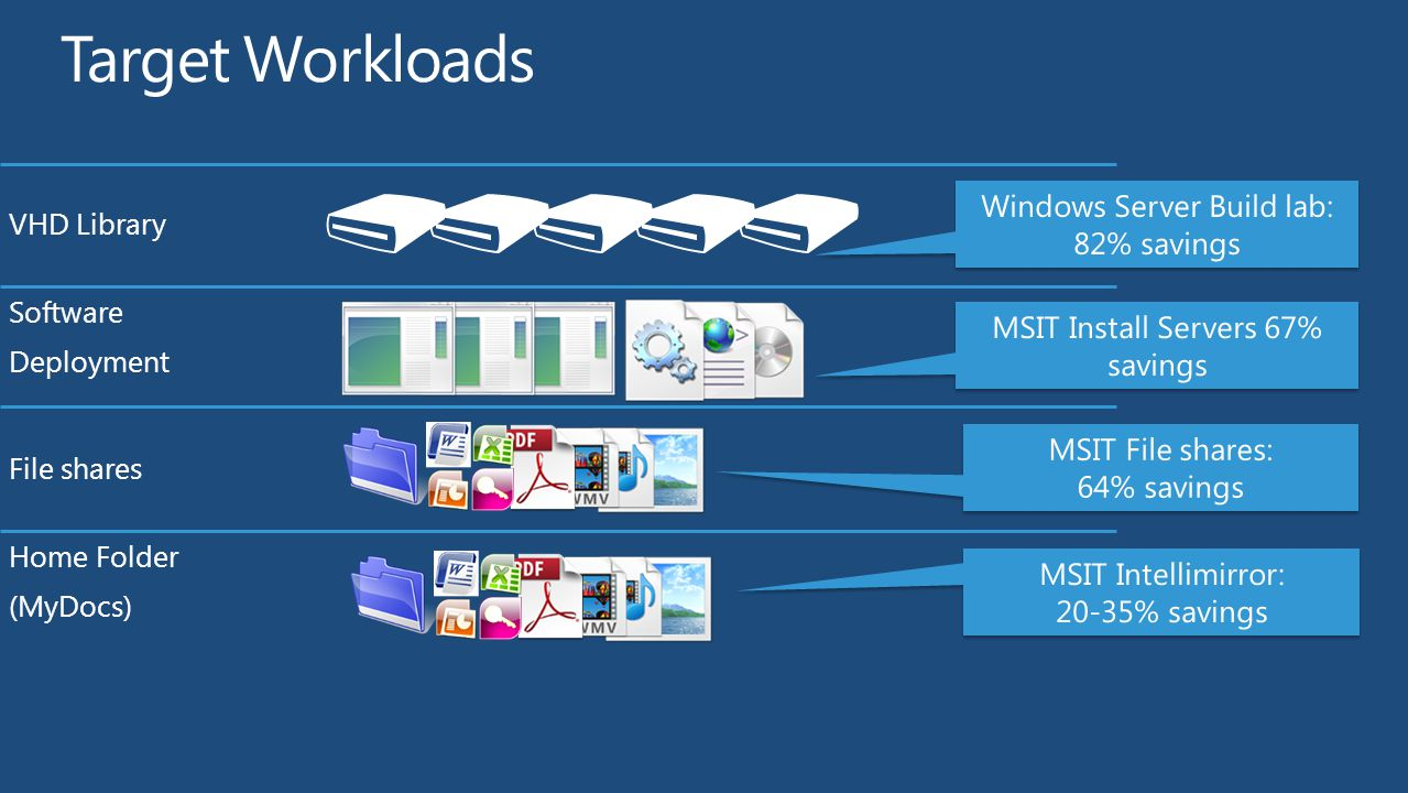 Target Workloads Windows Server Build lab: 82% savings