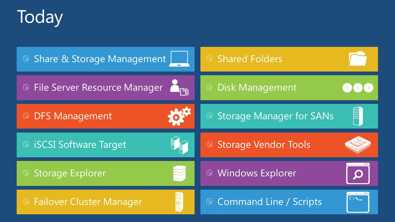 Today Share & Storage Management Shared Folders