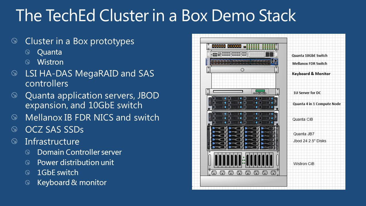The TechEd Cluster in a Box Demo Stack