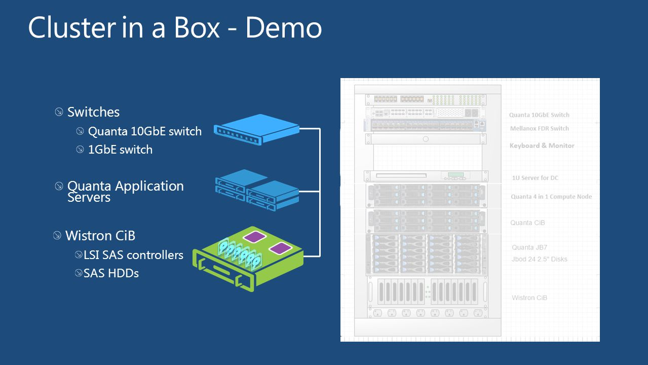 Cluster in a Box - Demo Switches Quanta Application Servers