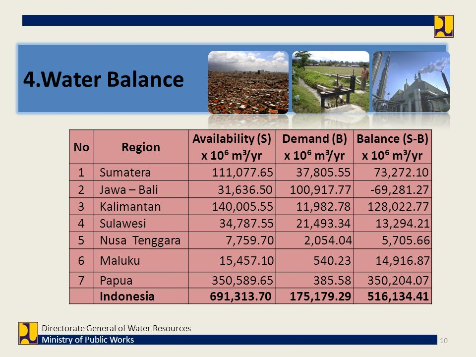 4.Water Balance No Region Availability (S) Demand (B) Balance (S-B)