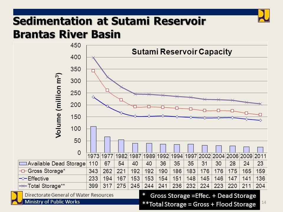 Sedimentation at Sutami Reservoir Brantas River Basin