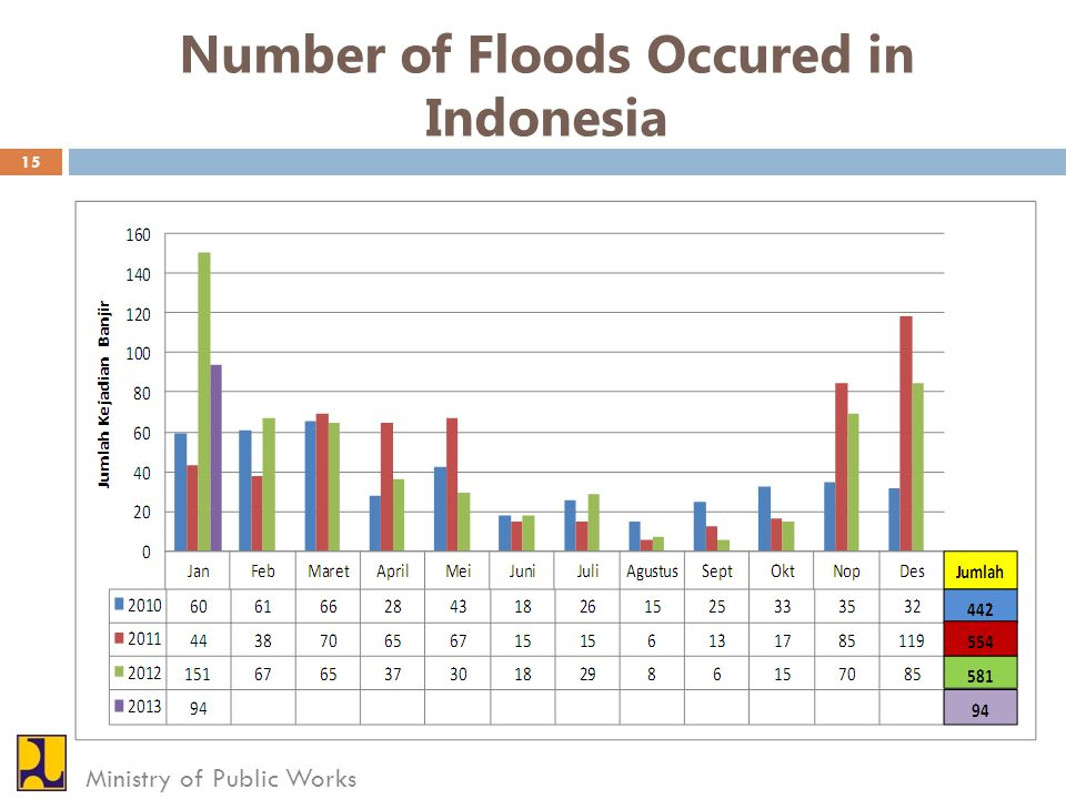Number of Floods Occured in Indonesia
