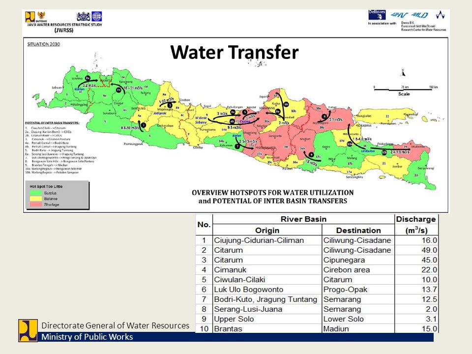 Water Transfer Directorate General of Water Resources