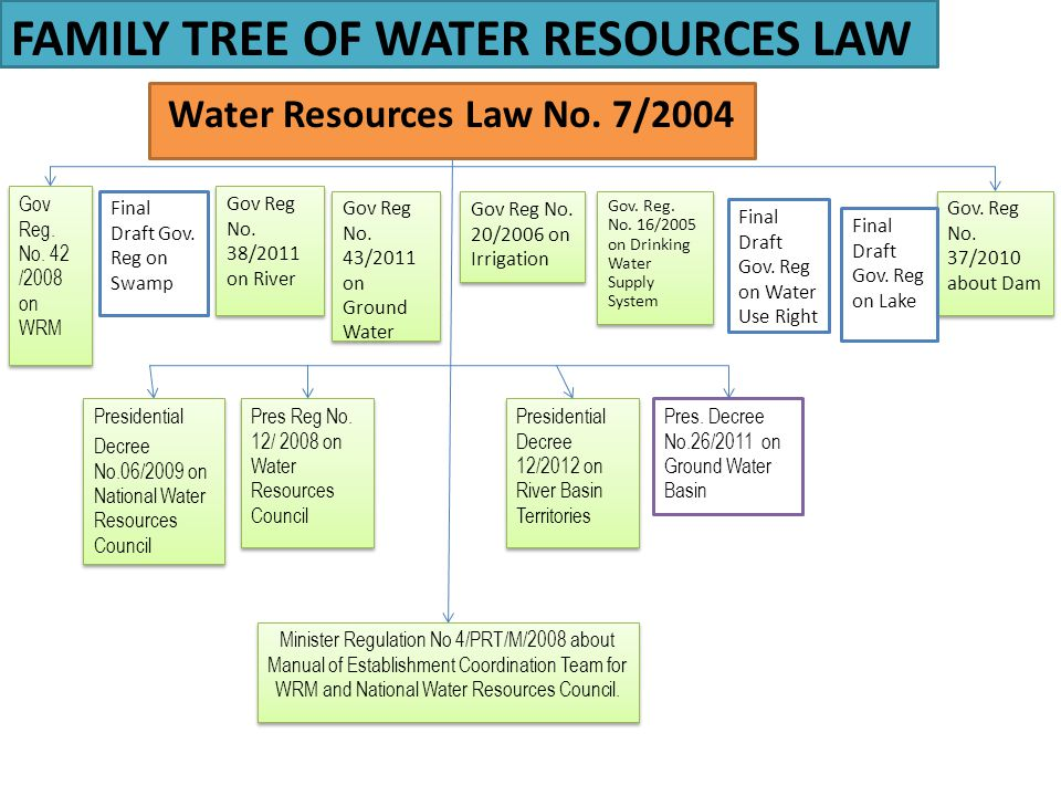 Water Resources Law No. 7/2004
