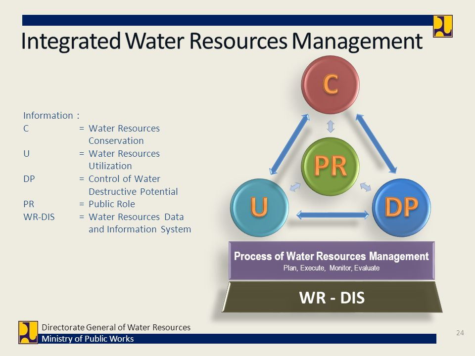Process of Water Resources Management