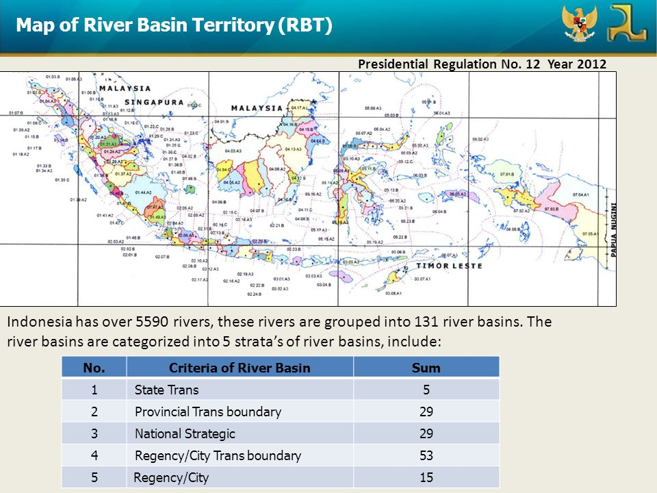 Criteria of River Basin