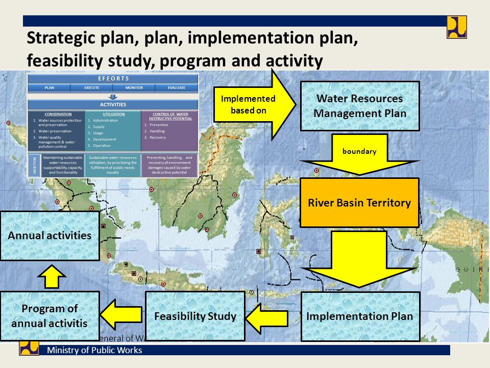 Water Resources Management Plan Program of annual activitis
