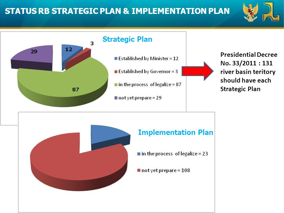 STATUS RB STRATEGIC PLAN & IMPLEMENTATION PLAN