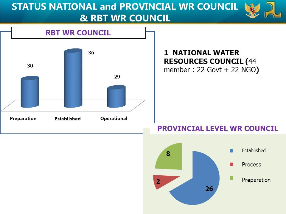 STATUS NATIONAL and PROVINCIAL WR COUNCIL