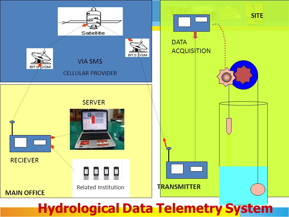 Hydrological Data Telemetry System