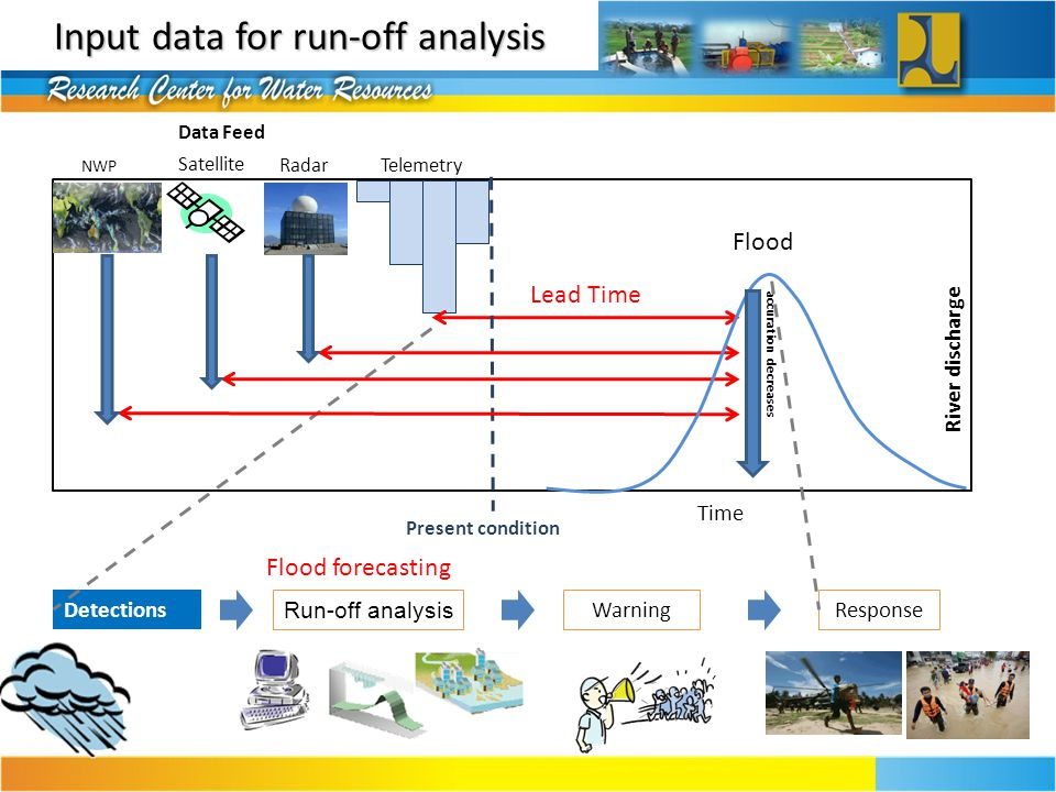 Input data for run-off analysis
