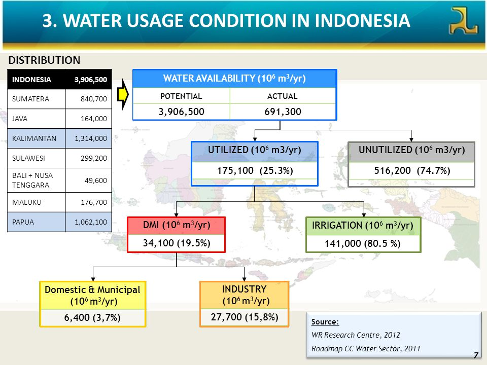 3. WATER USAGE CONDITION IN INDONESIA