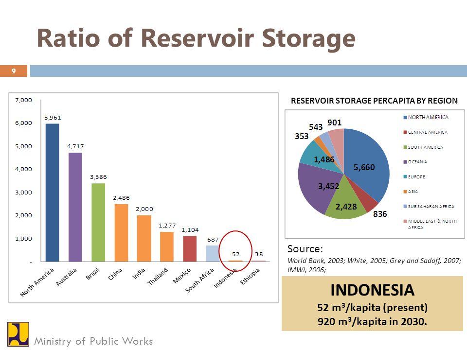 Ratio of Reservoir Storage