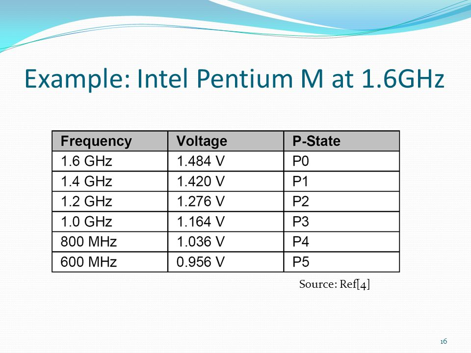 Example: Intel Pentium M at 1.6GHz