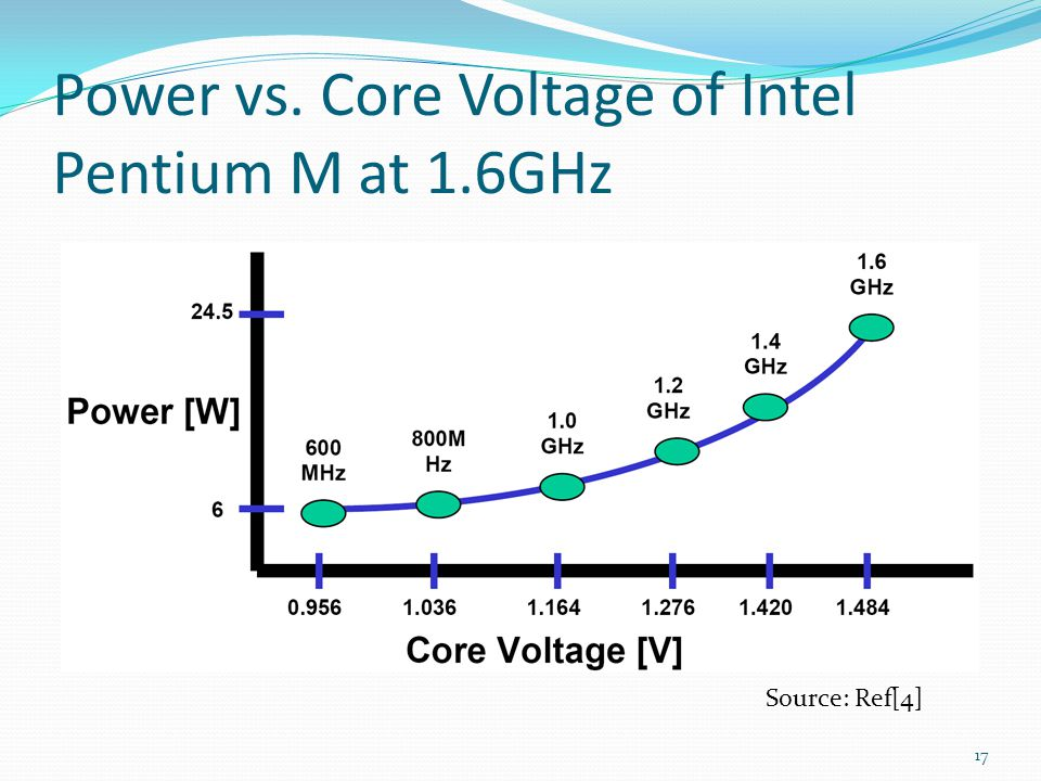 Power vs. Core Voltage of Intel Pentium M at 1.6GHz
