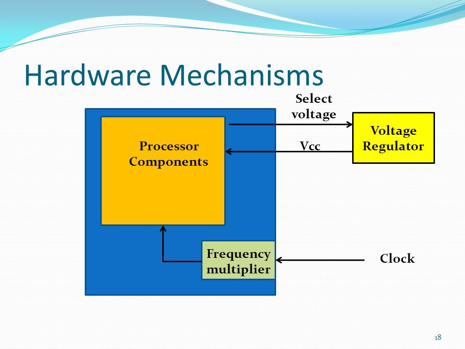 Hardware Mechanisms Select voltage Voltage Regulator Processor