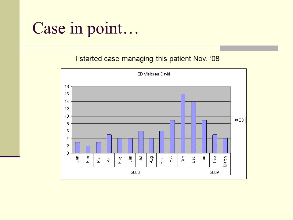 Case in point… I started case managing this patient Nov. '08