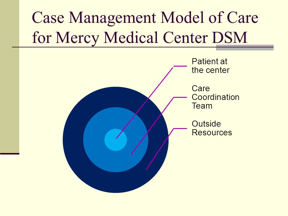 Case Management Model of Care for Mercy Medical Center DSM