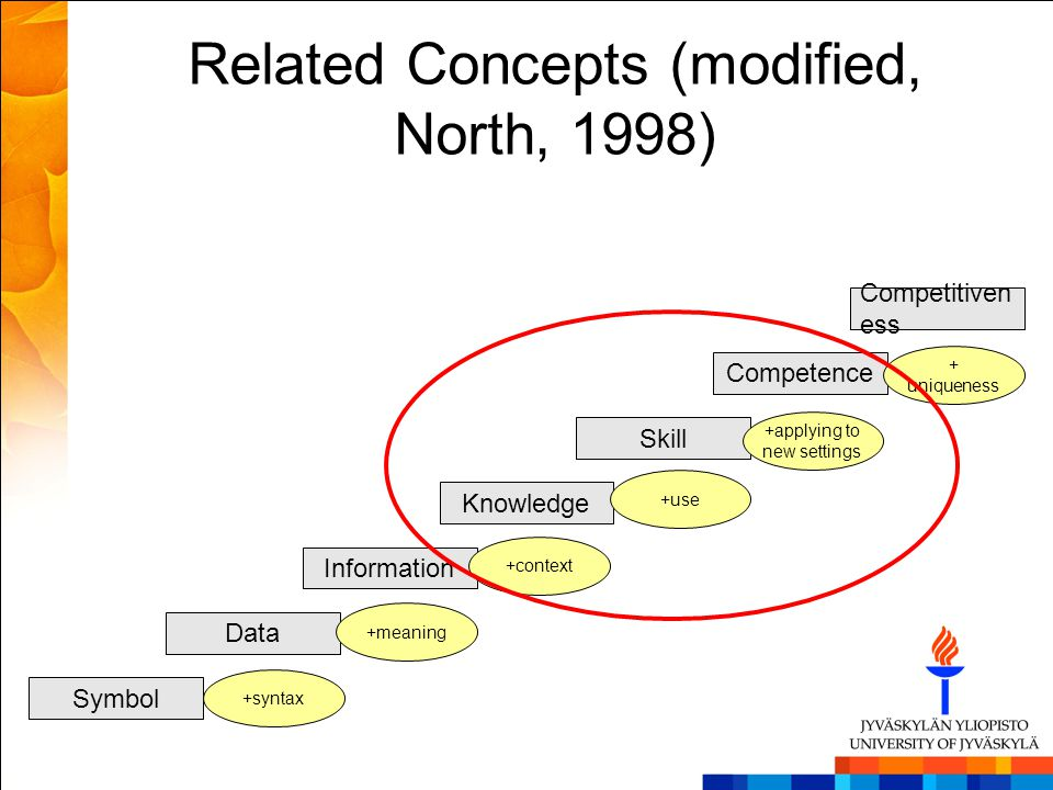 Related Concepts (modified, North, 1998)