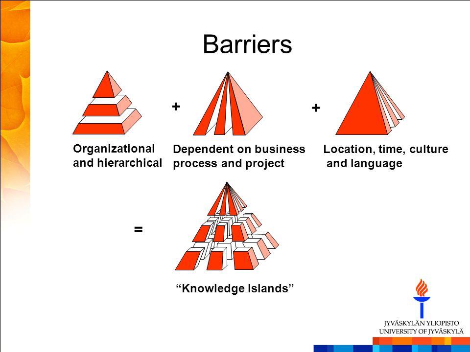 Barriers + + = Organizational