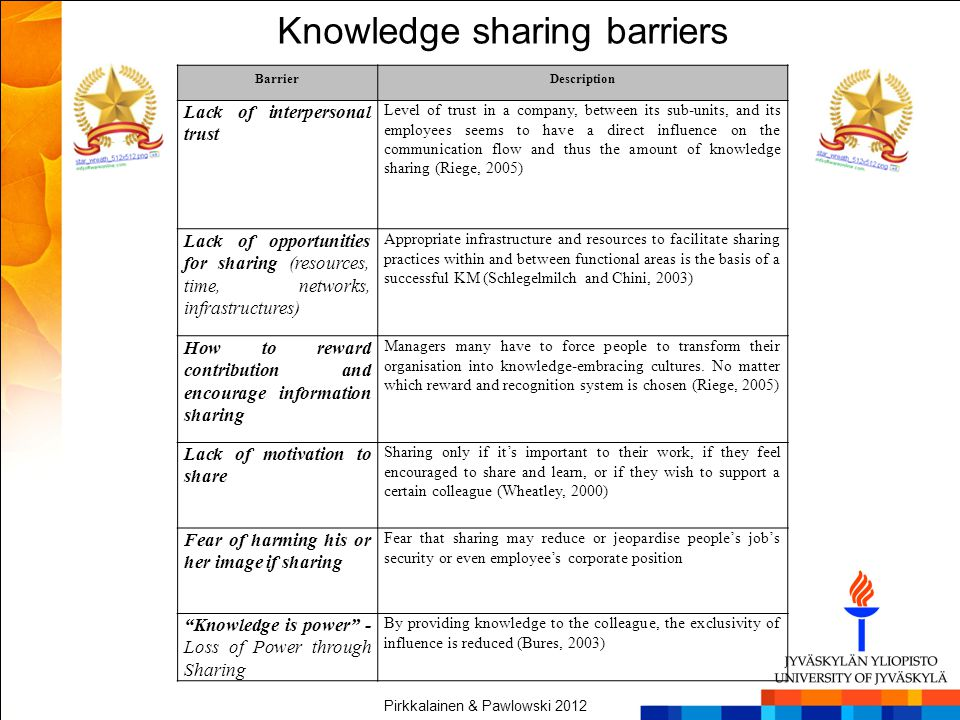 Knowledge sharing barriers