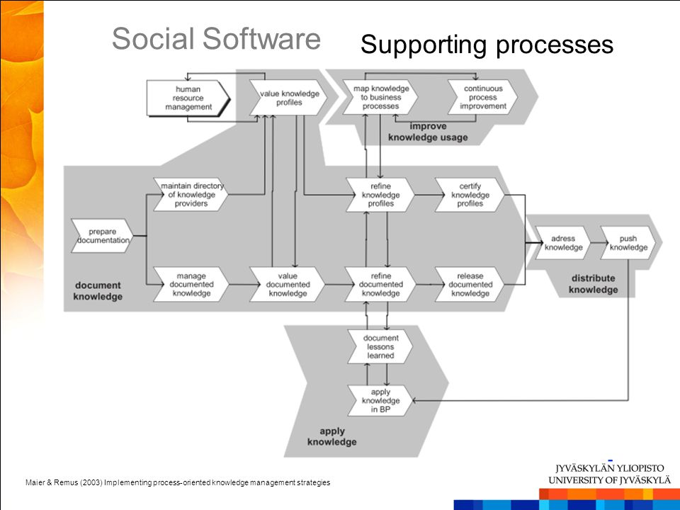 Social Software Supporting processes Can support various stages