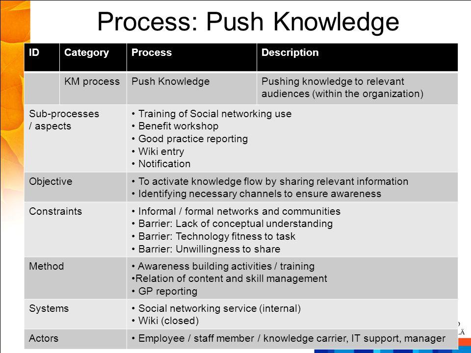 Process: Push Knowledge