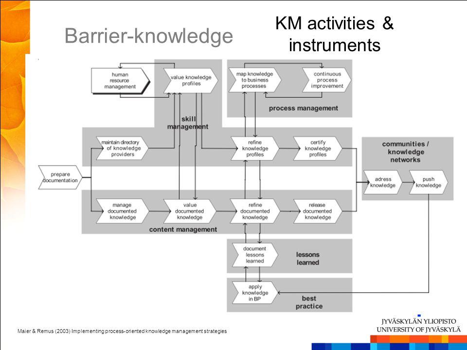 KM activities & instruments