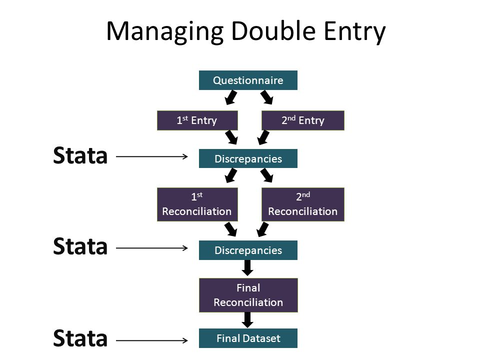 Managing Double Entry Stata Stata Stata Questionnaire 1st Entry