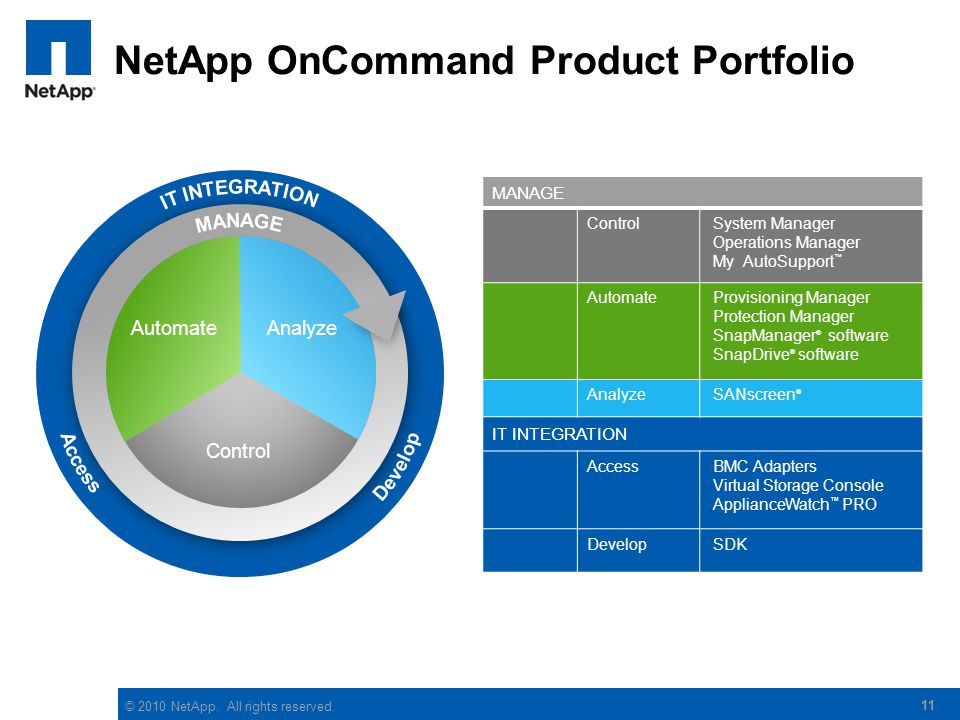 NetApp OnCommand Product Portfolio