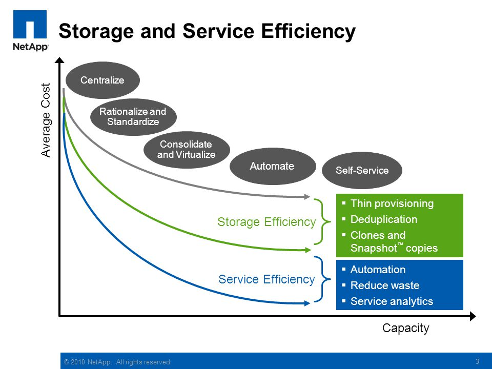 Storage and Service Efficiency